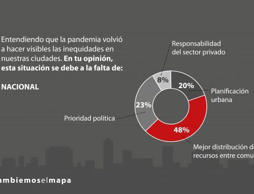 71% de personas atribuye inequidades en las ciudades de Chile a desigual distribución de recursos entre comunas y a prioridades políticas